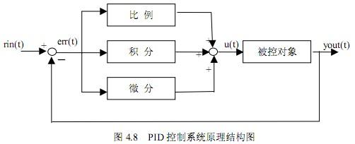 pid控制器原理和tv-mmc多输入
